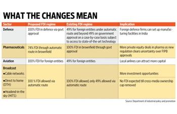 Liberalized FDI Policy Regime Announced